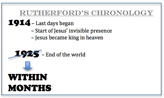 rutherford-chronology