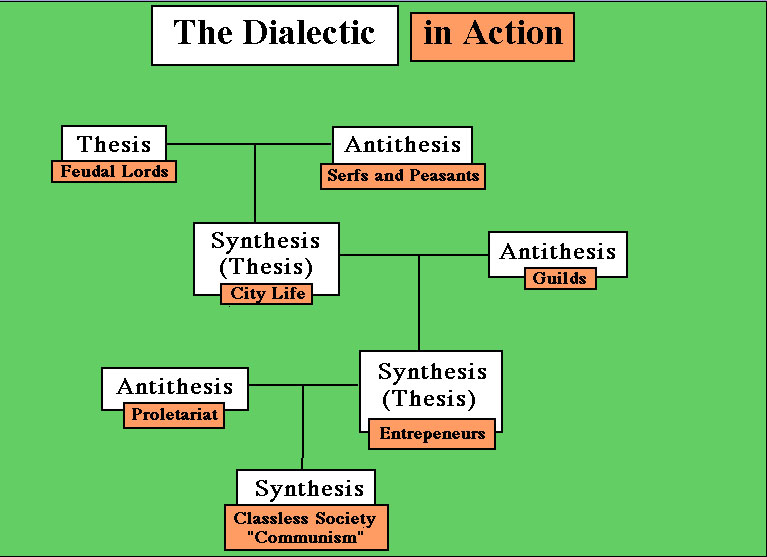 thesis antithesis synthesis dialectic In each cycle of the dialectic, the synthesis produces a new thesis at a higher level of inclusion and understanding this synthesis, however, is not the end.